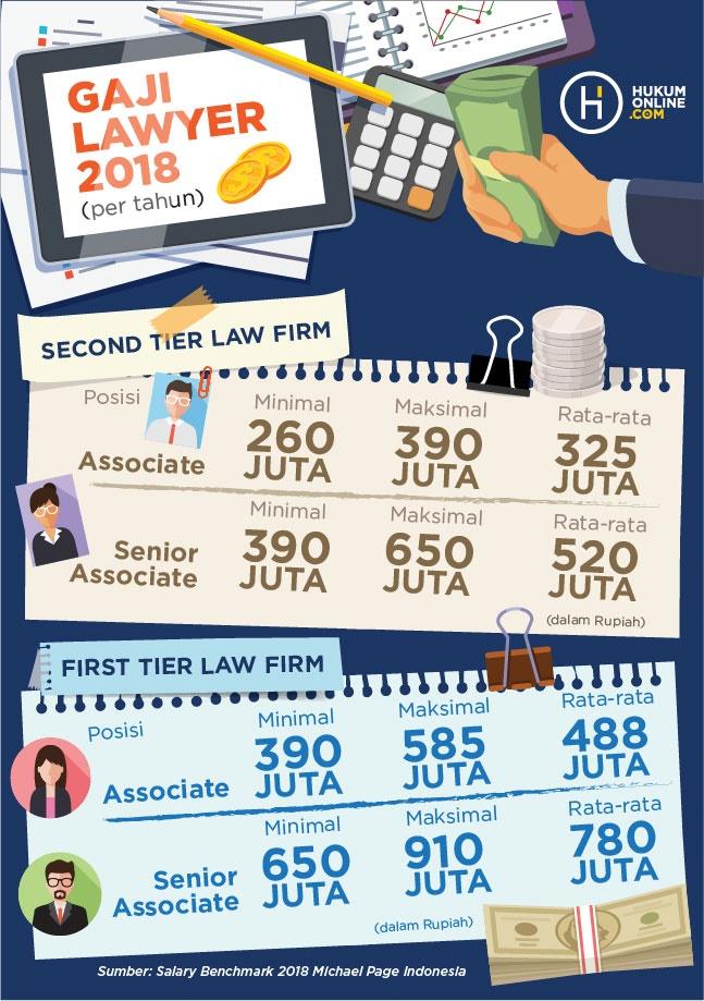 Ini Besaran Gaji Corporate Lawyer Di Indonesia Tahun 2018