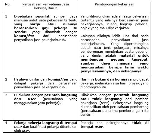 Ulasan Lengkap Perbedaan Pemborongan Pekerjaan Dengan Penyediaan Jasa Pekerja