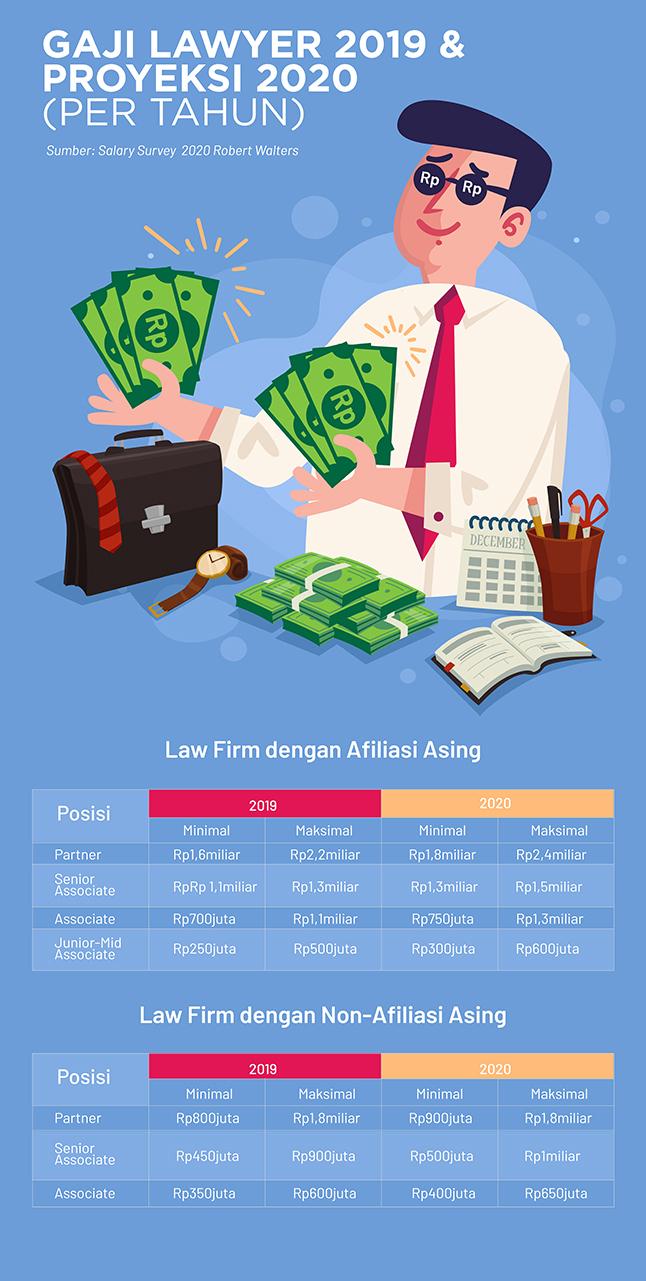 Margono Surya Partners Besaran Gaji Corporate Lawyer Indonesia