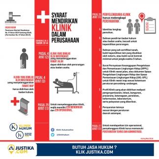 Syarat Mendirikan Klinik Dalam Perusahaan