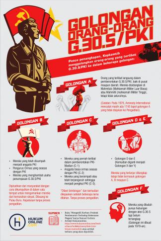 Golongan Orang-Orang  PKI