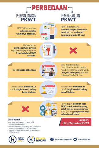 Perbedaan Perpanjangan dan Pembaharuan PKWT Bagi Karyawan Kontrak