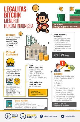 Legalitas Bitcoin Menurut Hukum Indonesia