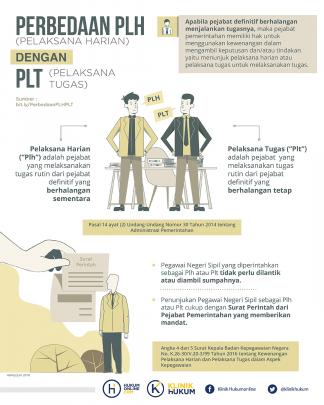 Perbedaan Pelaksana Harian (Plh) dengan Pelaksana Tugas (Plt)