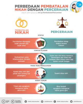 Perbedaan Pembatalan Nikah dengan Perceraian