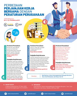 Perbedaan Perjanjian Kerja Bersama dengan Peraturan Perusahaan