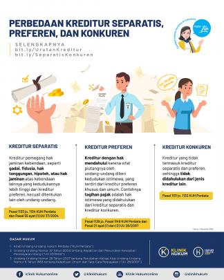 Perbedaan Kreditur Separatis, Preferen, dan Konkuren