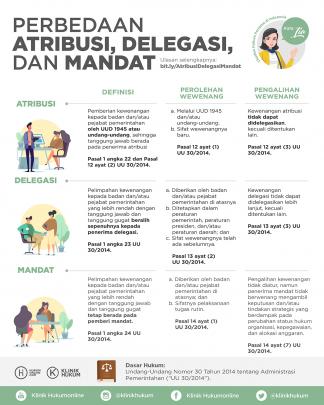 Perbedaan Atribusi, Delegasi, dan Mandat