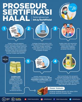 Prosedur Sertifikasi Halal