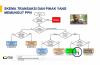 """Pemaparan Materi dari Bapak Bonarsius Sipayung (DJP) dalam Webinar Hukumonline 2020: """"Memahami Mekanisme Perpajakan e-Commerce berdasarkan Perppu No. 1 Tahun 2020"""" (27/08/20)"""