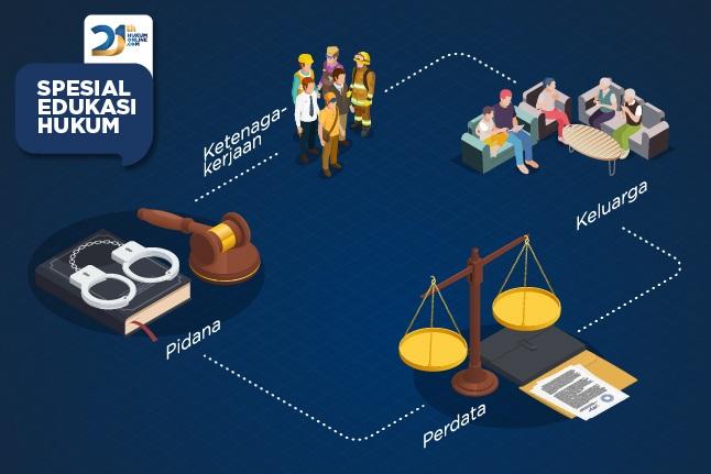 Spesial Edukasi Hukum: Pidana, Keluarga, Perdata, dan Ketenagakerjaan